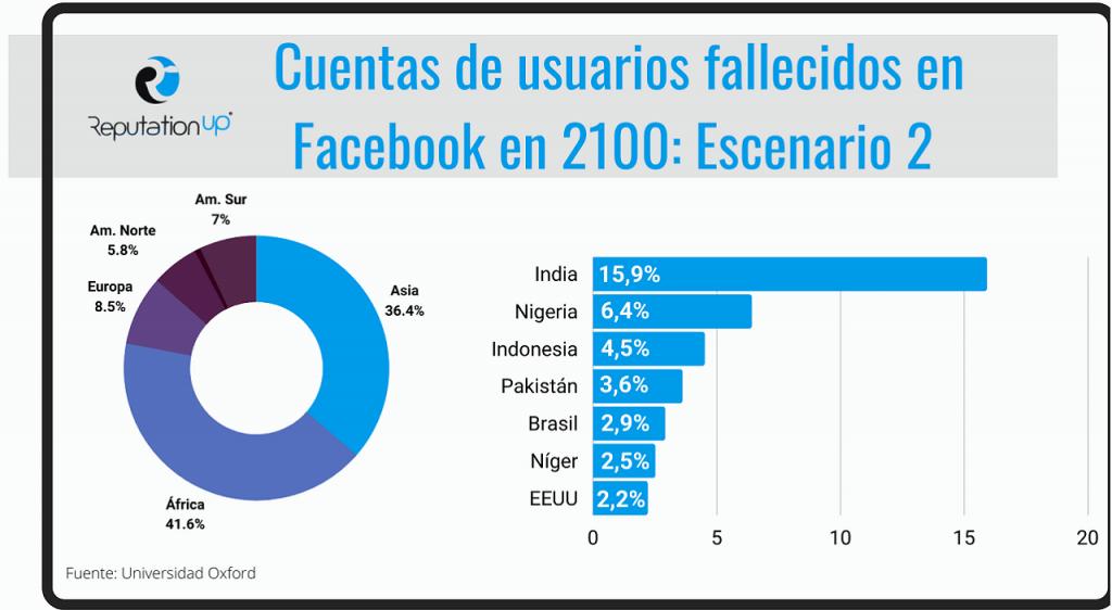 Facebook las cuentas del futuro guia ReputationUP