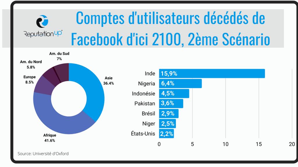 Facebook les comptes de l'avenir 2 ReputationUP