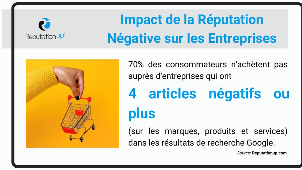 Impact de la Réputation Négative sur les Entreprises statistiques reputationup