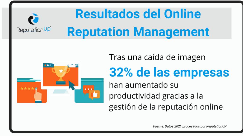 Los servicios de Online Reputation Management funcionan ReputationUP