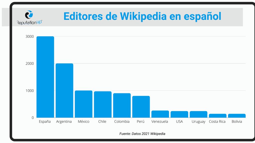 Qué pasa si se edita wikipedia ReputationUP