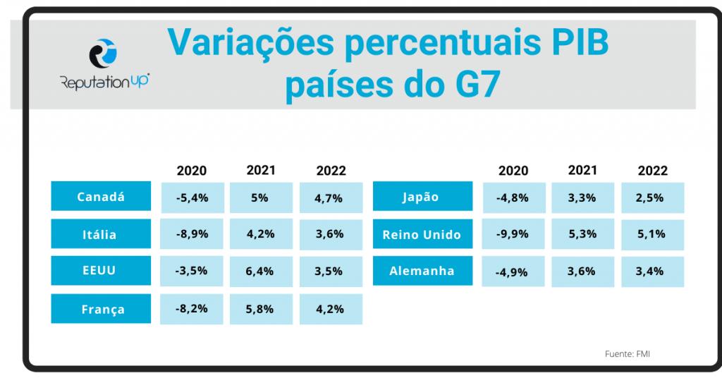 Quem são os líderes do G7. ReputationUP. 2021