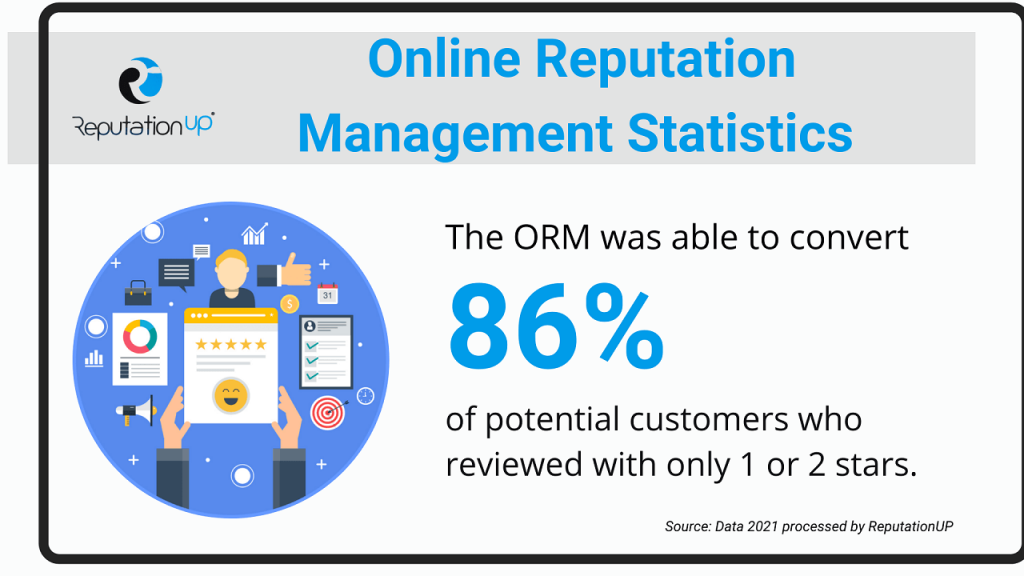 Statistics and facts about the importance of online reputation management ReputationUP