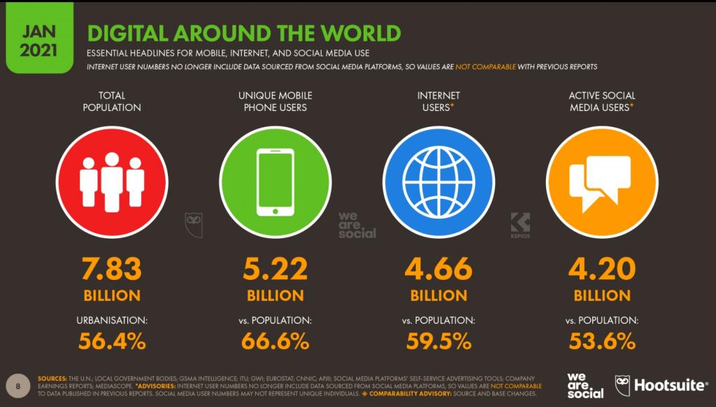 guide e-Réputation reputationup digital around the world 2021 hootsuite