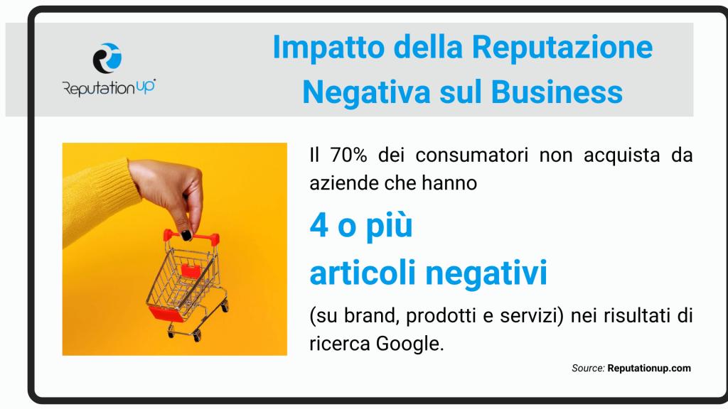 impatto della reputazione negativa sul business online reputationup