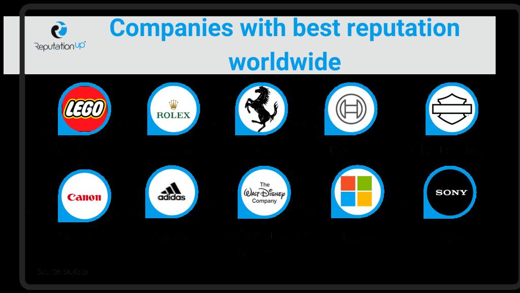 Companies with best reputation worldwide ReputationUP