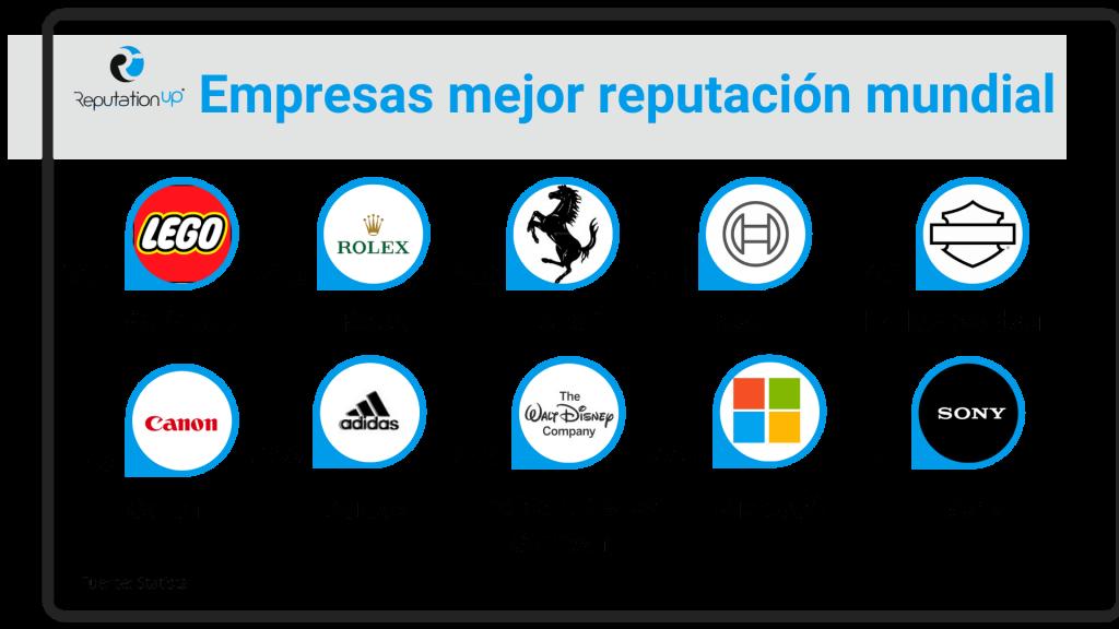 Empresas mejor reputación mundial ReputationUP