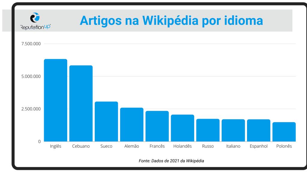 O que acontece se você editar uma página da Wikipédia ReputationUP