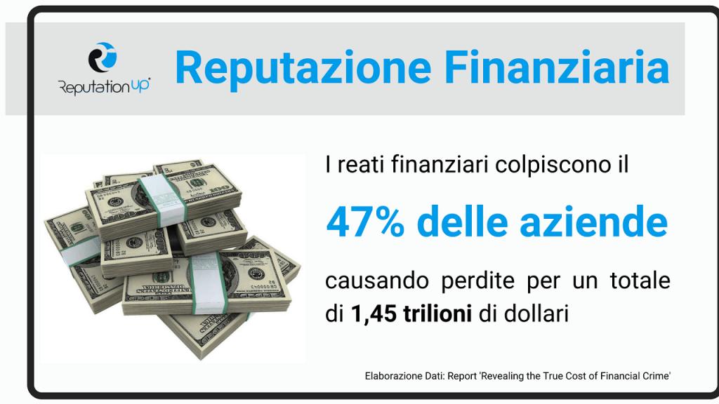 Regole di compliance finanziaria per un'azienda. Normative Sulla Compliance Finanziaria. Infografica. ReputationUP