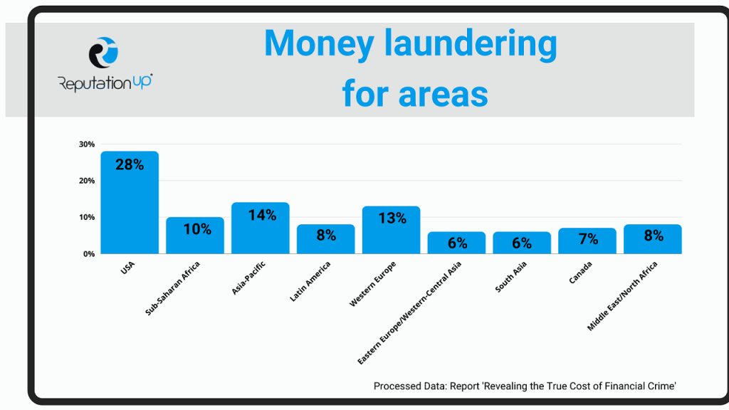 What is Anti-Money Laundering ReputationUP
