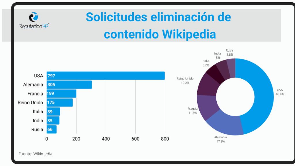 solicitud de eliminacion de Wikipedia ReputationUP