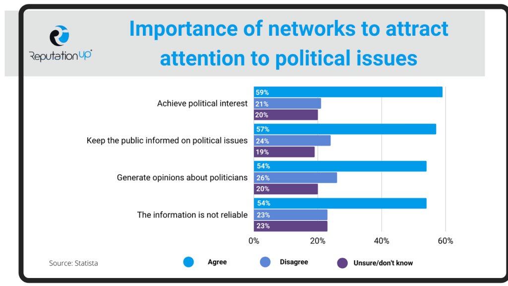 What do social network users think ReputationUp