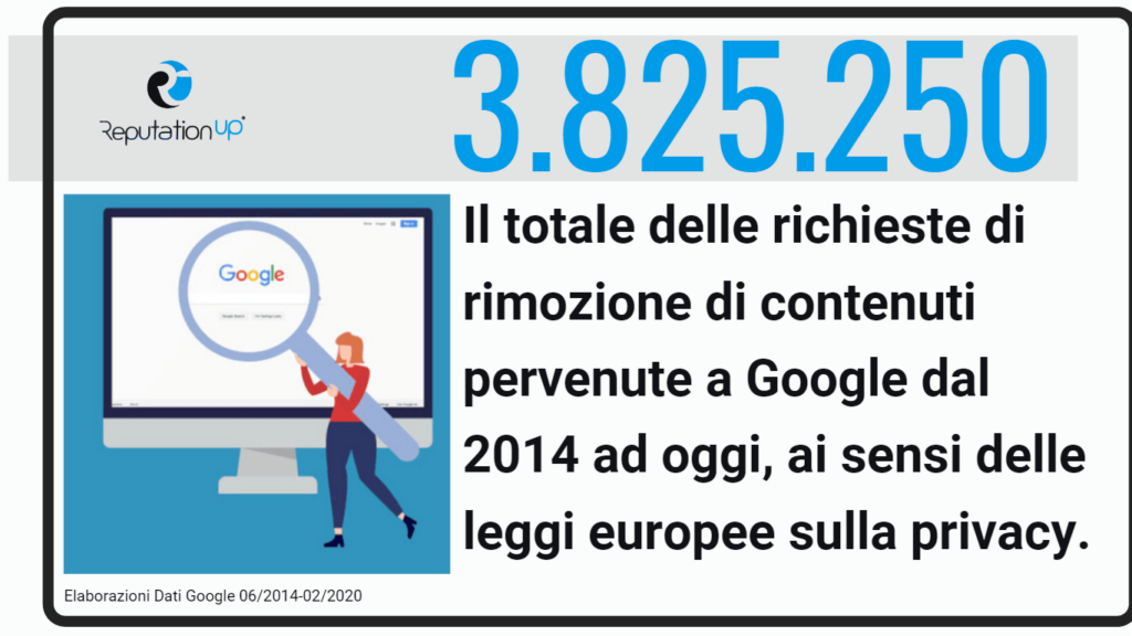 statistiche richieste rimozione link google diritto oblio reputationup