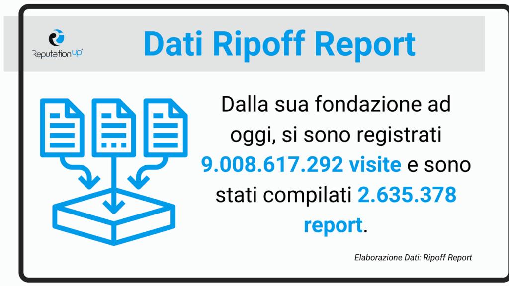 Storico di Ripoff Report ReputationUP