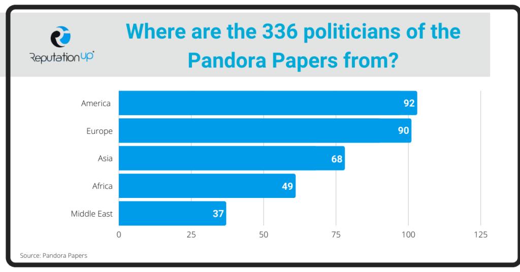 Pandora Papers the names ReputationUP